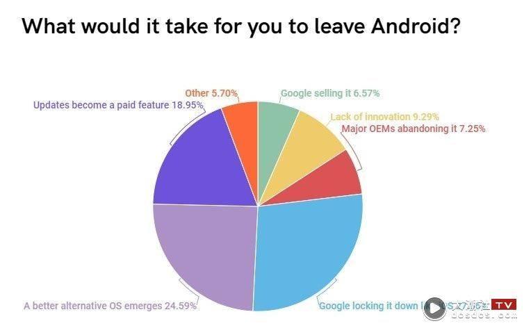 安卓用戶會因為哪些原因想跳槽?票選第一名是『 像 iOS 一樣封閉 』