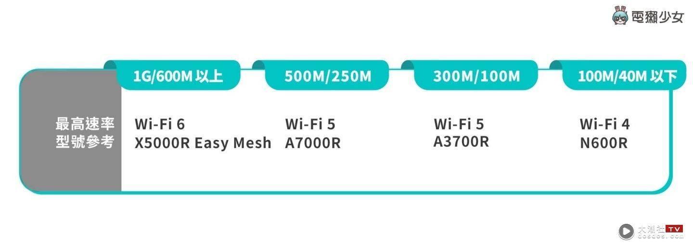 家用路由器怎么挑?看懂 Mesh、Wi-Fi 6 选购重点整理!